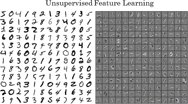 Chart showing how deep neural networks learn handwriting