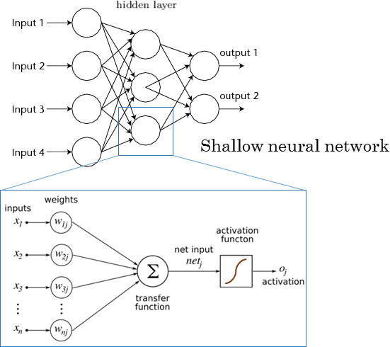 Shallow Neural Network Diagram