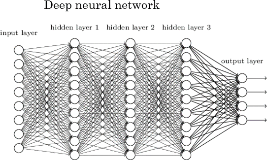 Deep Neural Network Diagram