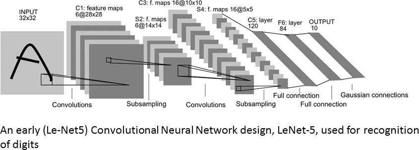 Early Convolution Network Design - Le-Net5