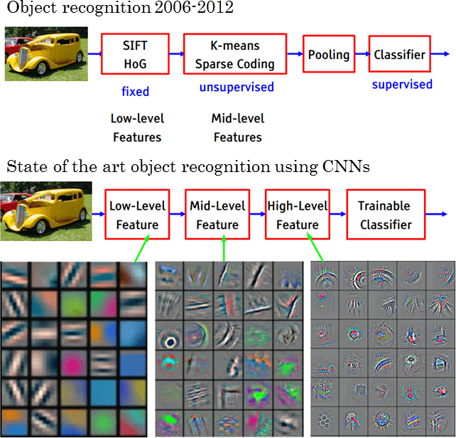 Advanced Object Recognition using CNNs