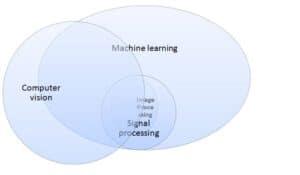 Venn diagram cv
