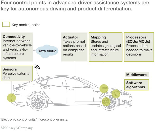 Image Processing For Adas Advanced Driver Assistance Systems