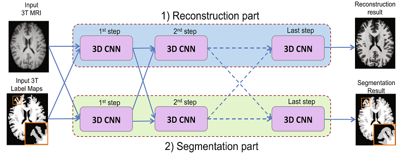 Joint reconstruction and segmentation